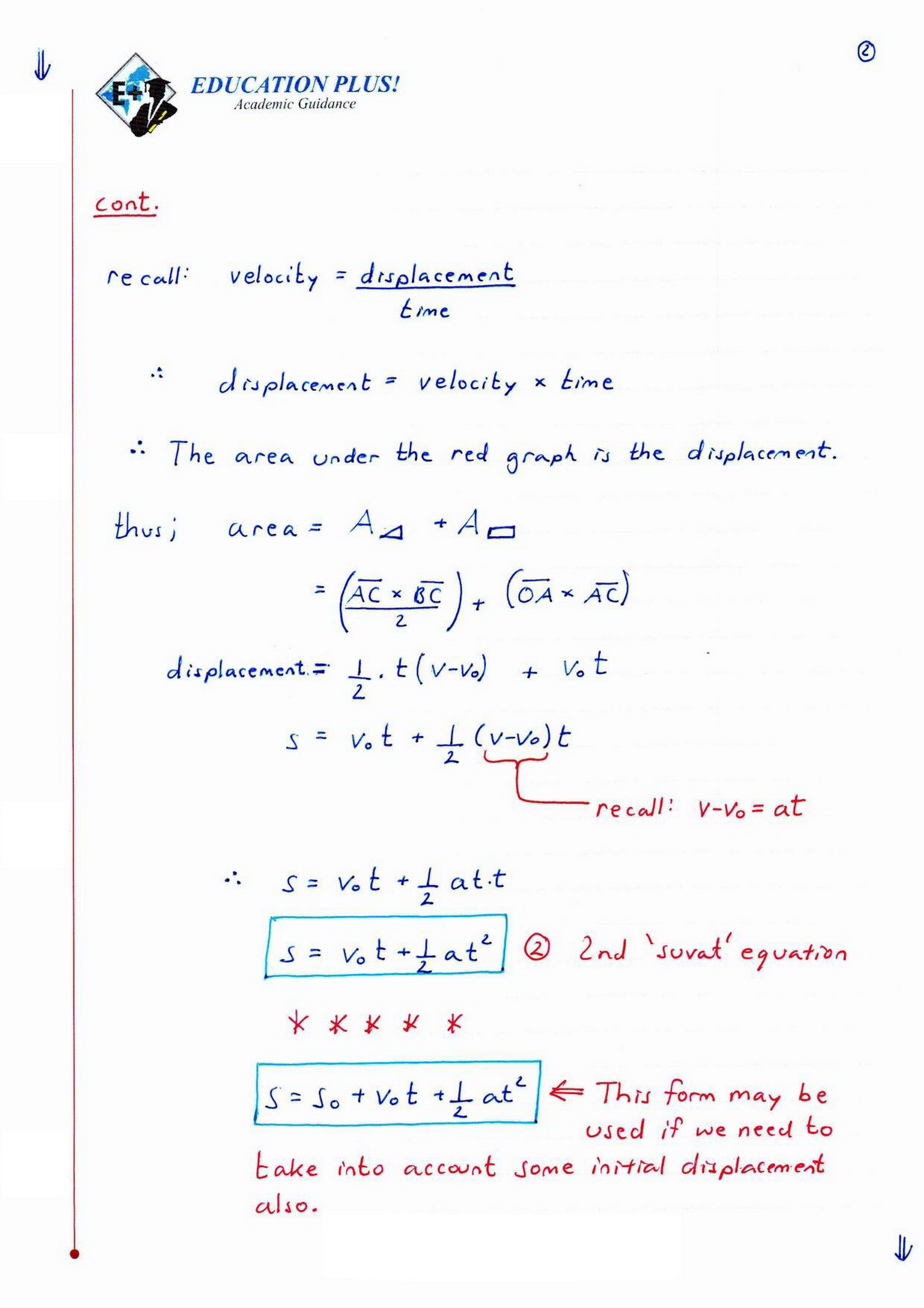 Ib Physics Hl Developing The Suvat Equations Legacy