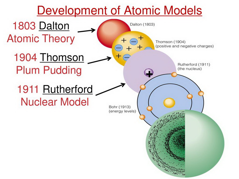 IB Chemistry SL & HL: 2.1 - Atomic Model